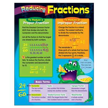 Chart Reducing Fractions By Trend Enterprises