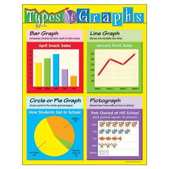 Chart Types Of Graphs By Trend Enterprises