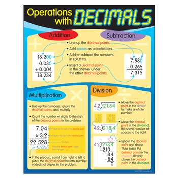 Chart Operations With Decimals By Trend Enterprises