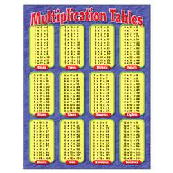 Chart Multiplication Tables Grades By Trend Enterprises