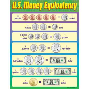 Chart U S Money Equivalency By Trend Enterprises