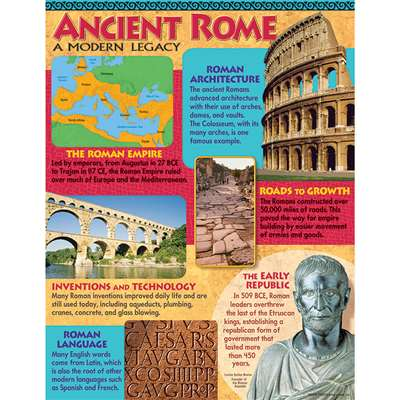 Ancient Rome Learning Chart By Trend Enterprises