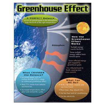 Greenhouse Effect Learning Chart By Trend Enterprises