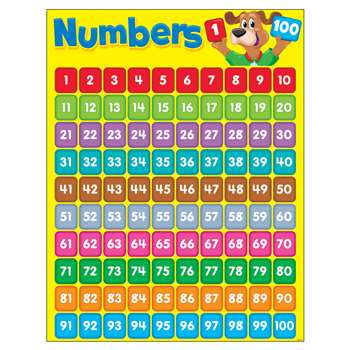 Numbers 1-100 Happy Hound Learning Chart By Trend Enterprises