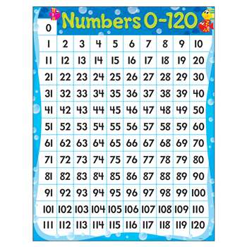 Numbers 0-120 Sea Buddies Learning Chart, T-38353