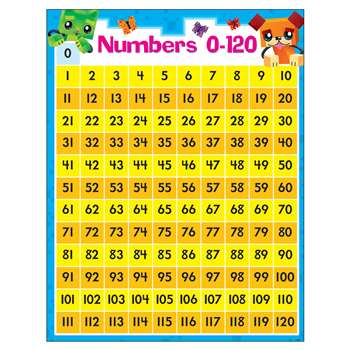 Numbers 0-120 Blockstars Learning Chart, T-38378