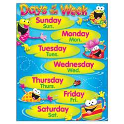 Days Of The Week Frog-Tastic Learning Chart By Trend Enterprises