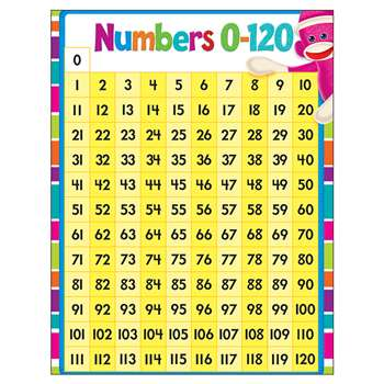 Numbers 1-120 Learning Chart By Trend Enterprises