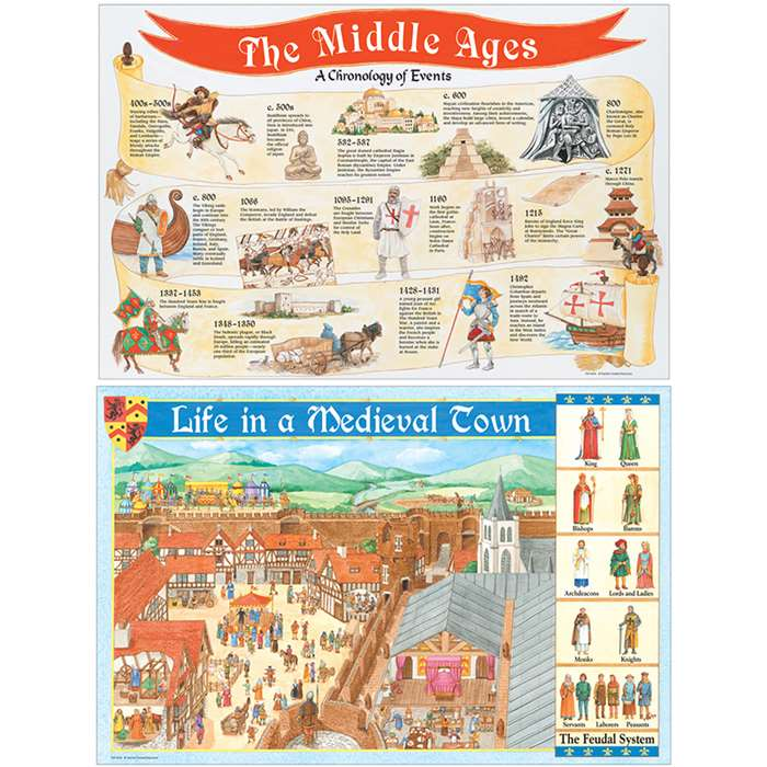 Medieval Times Bulletin Board Set By Teacher Created Resources