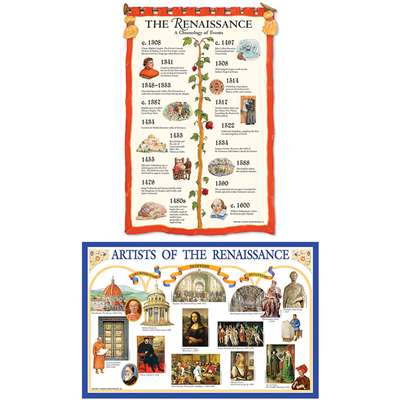 Renaissance Bulletin Board Set By Teacher Created Resources