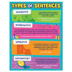 Type Of Sentences Chart, TCR7574