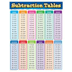 Subtraction Tables Chart, TCR7577