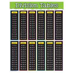Division Tables Chart, TCR7578