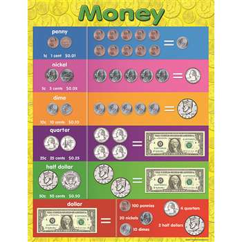 Money Early Learning Chart By Teacher Created Resources