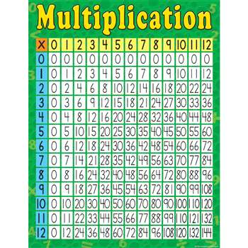 Multiplication Early Learning Chart By Teacher Created Resources