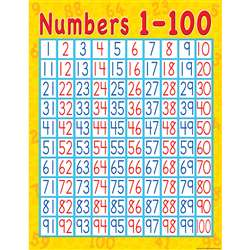 Numbers 1-100 Early Learning Chart By Teacher Created Resources