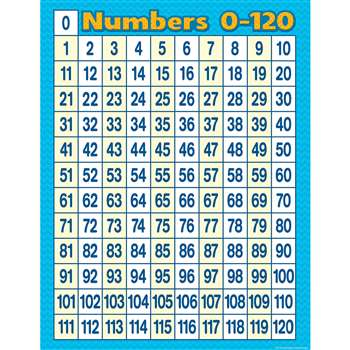 Numbers 0-120 Chart, TCR7663