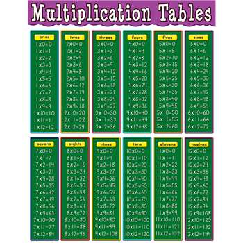 Multiplication Tables Chart By Teacher Created Resources