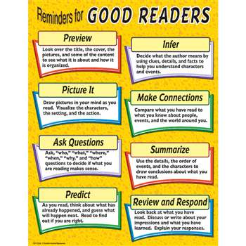 Reminders For Good Readers Chart By Teacher Created Resources