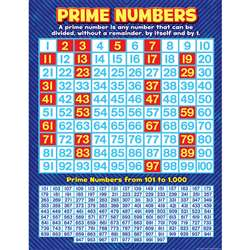 Prime Numbers Chart By Teacher Created Resources
