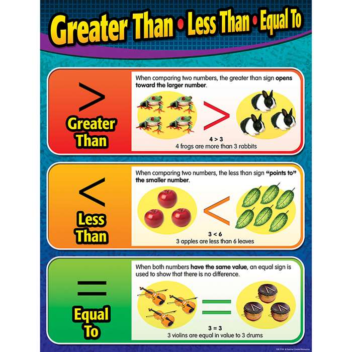 Greater Than Less Than Equal To Chart By Teacher Created Resources