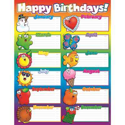 Chart Happy Birthdays 17X22 Plastic Coated By Teachers Friend