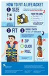 How to Fit a Lifejacket 11x17 Poster
