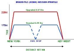 Monroy Fuel Tanks Monroy Aerospace Mooney Fuel