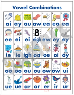 Vowel Combinations Poster