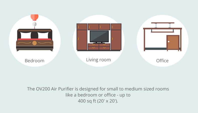 ov200 air purifier room sizes