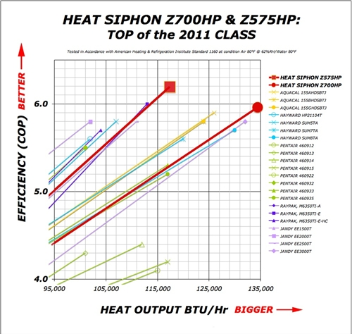 Heat Siphon Digital Heating Only Z575hpx 3ph 380 420v