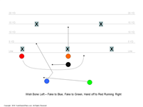 5 on 5 Flag Football Plays Advanced