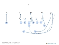Youth Football Playbook