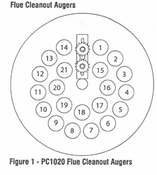 Pelco R/H Flue Cleanout Auger Assembly Kit