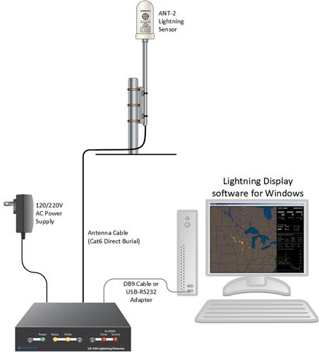 Admirable Boltek Ld 250 Lightning Detector Lightning Detection Kit Wiring Database Rimengelartorg