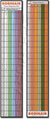 118039 Robinair Refrigerant Pressure Temperature Chart