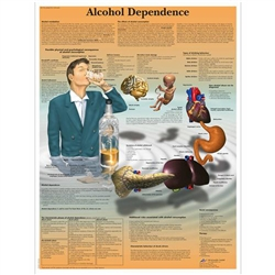 Alcohol Dependence Chart