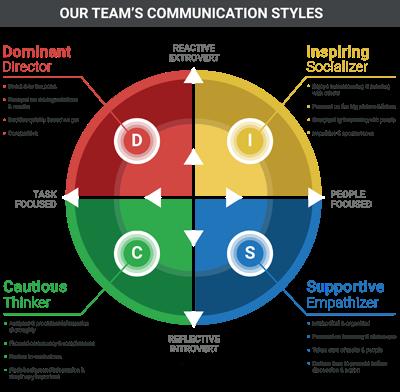 Diagram Of Communication Styles Online Schematic Diagram