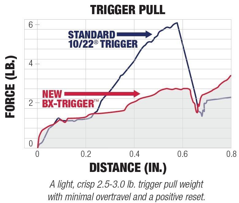 Sw22 Victory Parts Diagram.Ruger Bx Trigger 90462