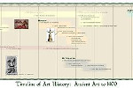 Timeline of Art History Ancient Art to 1400