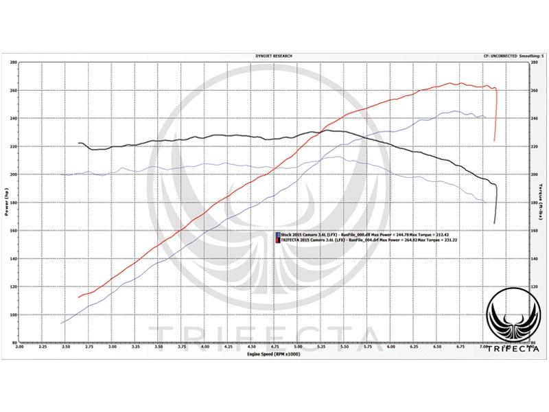 Awesome Camaro V6 Engine Diagram Basic Electronics Wiring Diagram Wiring Digital Resources Sapebecompassionincorg