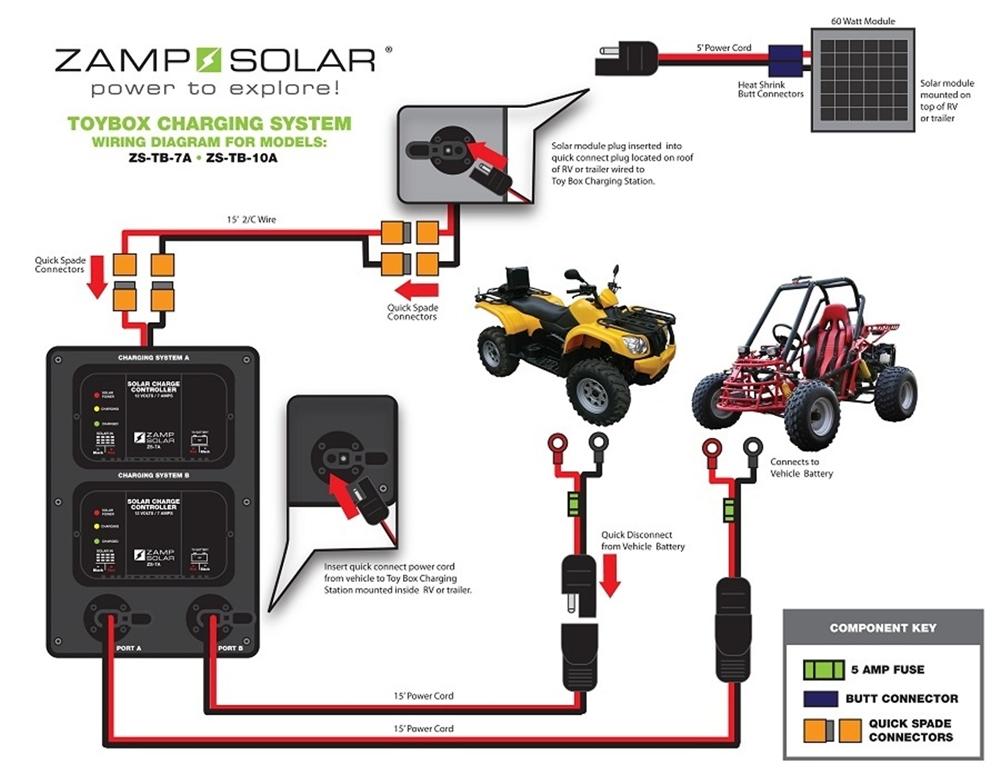 Zamp Solar Zs Tb 60 10a 60 Watt 10 Amp Toybox Solar Station