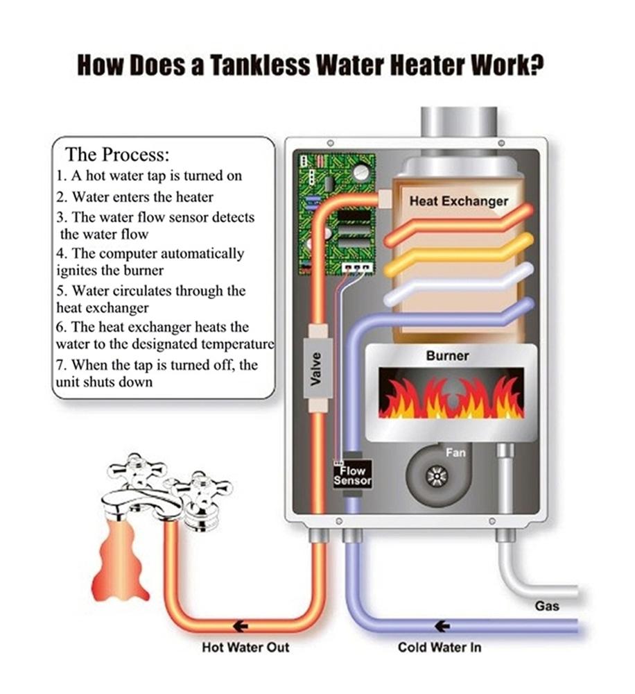 Теплообменник pre post heater ремонт теплообменников калориферов вен