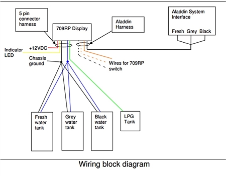 Rv Tank Monitor Wiring Diagram Simple Options. Gar Aladdin Harness For 709 Rp Seelevel Ii Tank Monitoring System Rv Water Pump Installation Monitor Wiring Diagram. Wiring. Monaco Coach Alladin Wiring Diagrams At Scoala.co