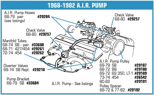 33684 66 79 A I R Pump Bracket 327 350