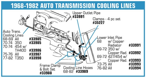 33989 6882 Automatic Transmission Cooler Line Hoses. Corvette Parts Worldwide Price Guarantee. Corvette. 1979 Corvette Drivetrain Diagram At Scoala.co