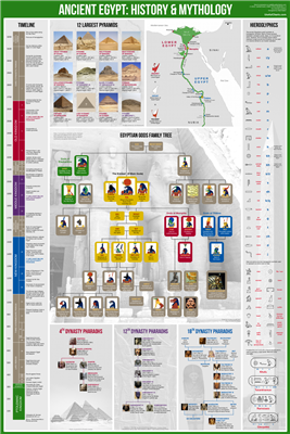Ancient Egypt - History & Mythology Wall Chart. This sturdy 24 Inch x 36 Inch wall chart is 8 charts in one. Included is a family tree of the ancient Egyptian gods, a timeline of Egyptian history, a map of Upper and Lower Egypt, a guide to Egyptian hierog