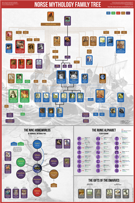 Norse Mythology Family Tree Wall Chart. Fans of Neil Gaiman, Marvel's Thor, Vikings, or Magnus Chase will love this sturdy 24 Inch x 36 Inch wall chart. Not only does it cover the family tree of Norse gods and other mythological creatures, it also feature