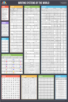 Writing Systems Of The World is a sturdy 24 Inch x 36 Inch wall chart which compares every major writing system used in the world today (as well as few key historical ones) and is comprised of over 2000 symbols in total. The 51 writing systems displayed a