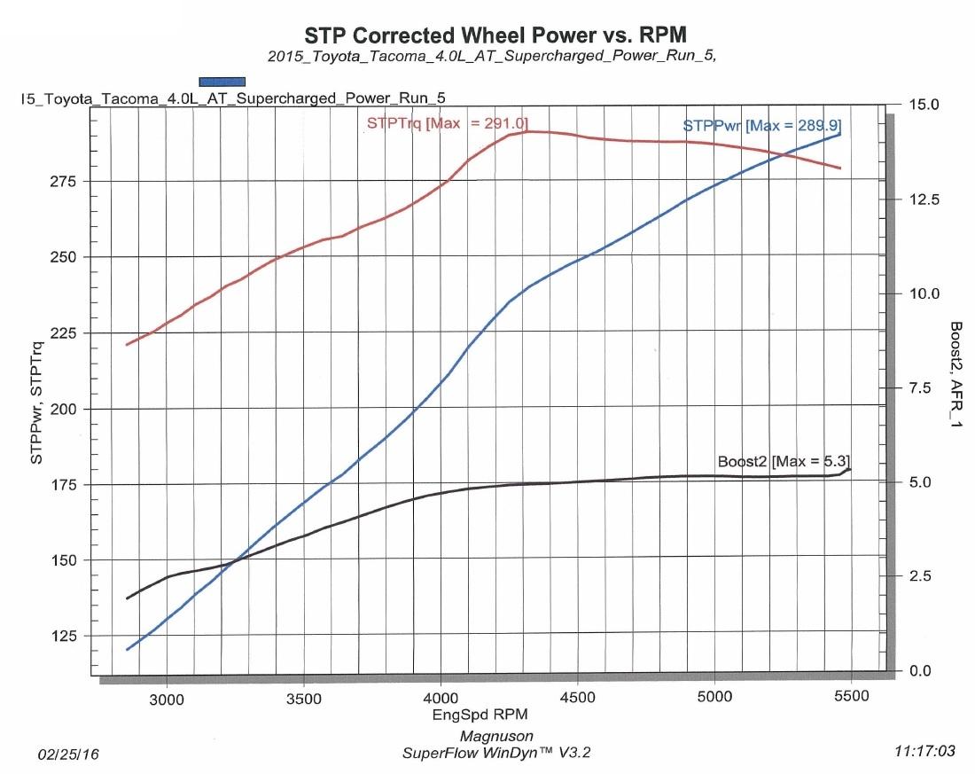 Toyota FJ Cruiser 1GR-FE 4 0L V6 Supercharger System